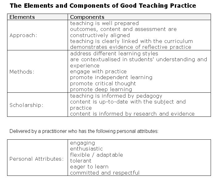 Good Learning and Teaching Practice Nomination Form Survey