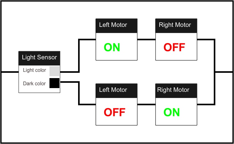 This zig-zag method is used to make a robot follow a line. The light sensor detects if the robot is on the line, then the left motor goes forward. When the robot is not on the black line, then the right motor goes forward. This sequence keeps on going since it's placed inside of a loop.