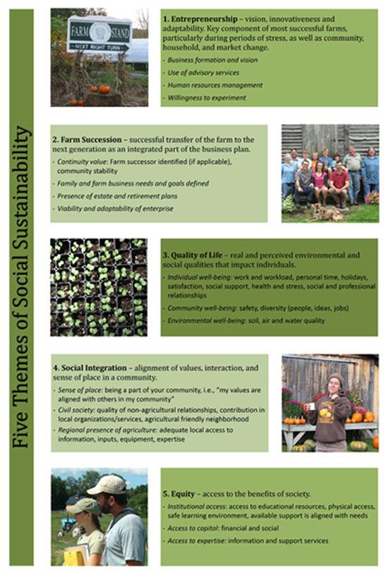Social Sustainability on the Farm Survey