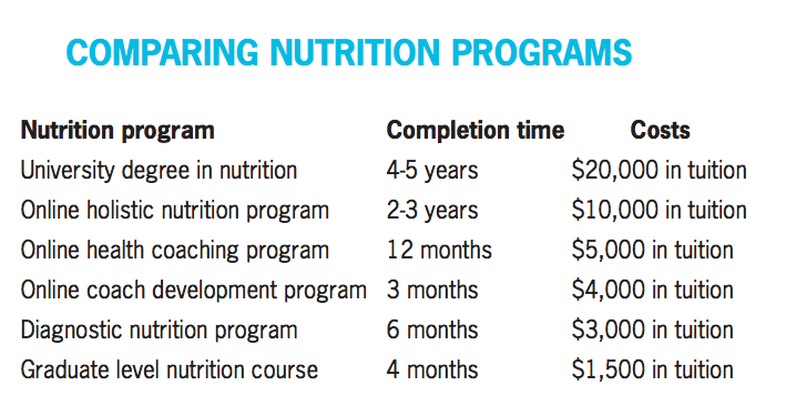 Precision Nutrition Level 2 Master Class QuestionnaireWin a FREE ...