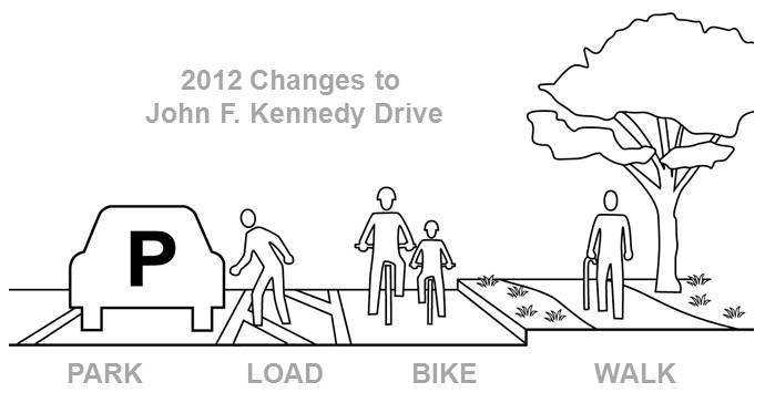 "Diagram shows parked vehicles to the left (labeled ""PARK""), a painted buffer zone (labeled ""LOAD""), a bikeway (labeled ""BIKE""), and a pedestrian path at the right (labeled ""WALK"")."