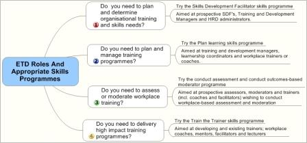 The proposed ETD roles and appropriate skills programmes are outlined to help you the training provider and ETD practitioner in your purchase of the training materials.