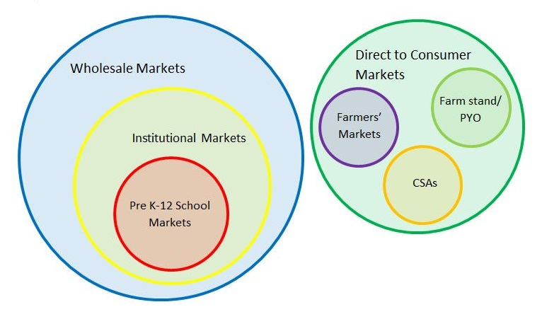 A diagram to help understand the different types of markets: