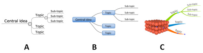 What type of mind map do you prefer?