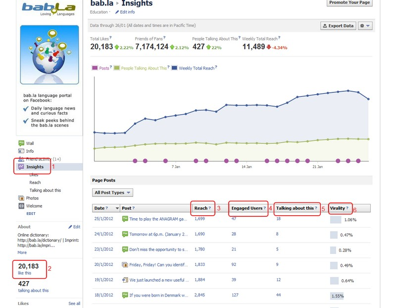The Facebook Insights page (example: bab.la)