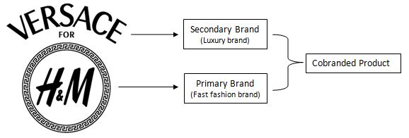 how branding affects consumer purchasing decision To understand how branding effects the purchasing decision of consumers, many theories emerged with the goal of identifying the importance of branding on consumer decisions brand equity as a set of assets and liabilities associated with a brand, including its name and symbol, which could impose beneficial or detrimental effects.