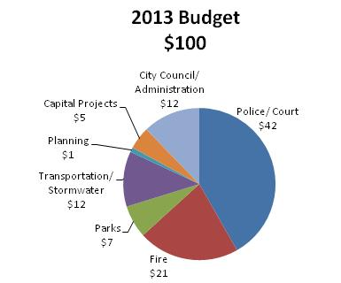 The 2013 Budget graph shown below displays the current funding <br>distribution among the stated activities from the General Fund.  <br>Please note: Police, Fire, Parks and Transportation/ Stormwater <br>have additional funding sources not represented in this graph.